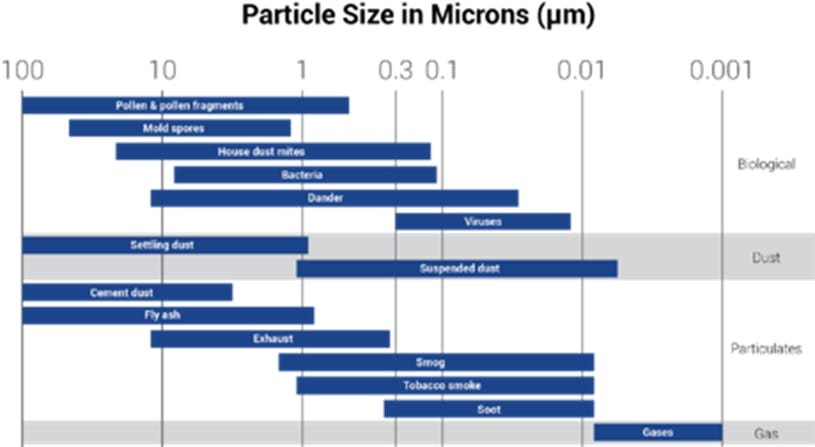 Particle size chart in microns